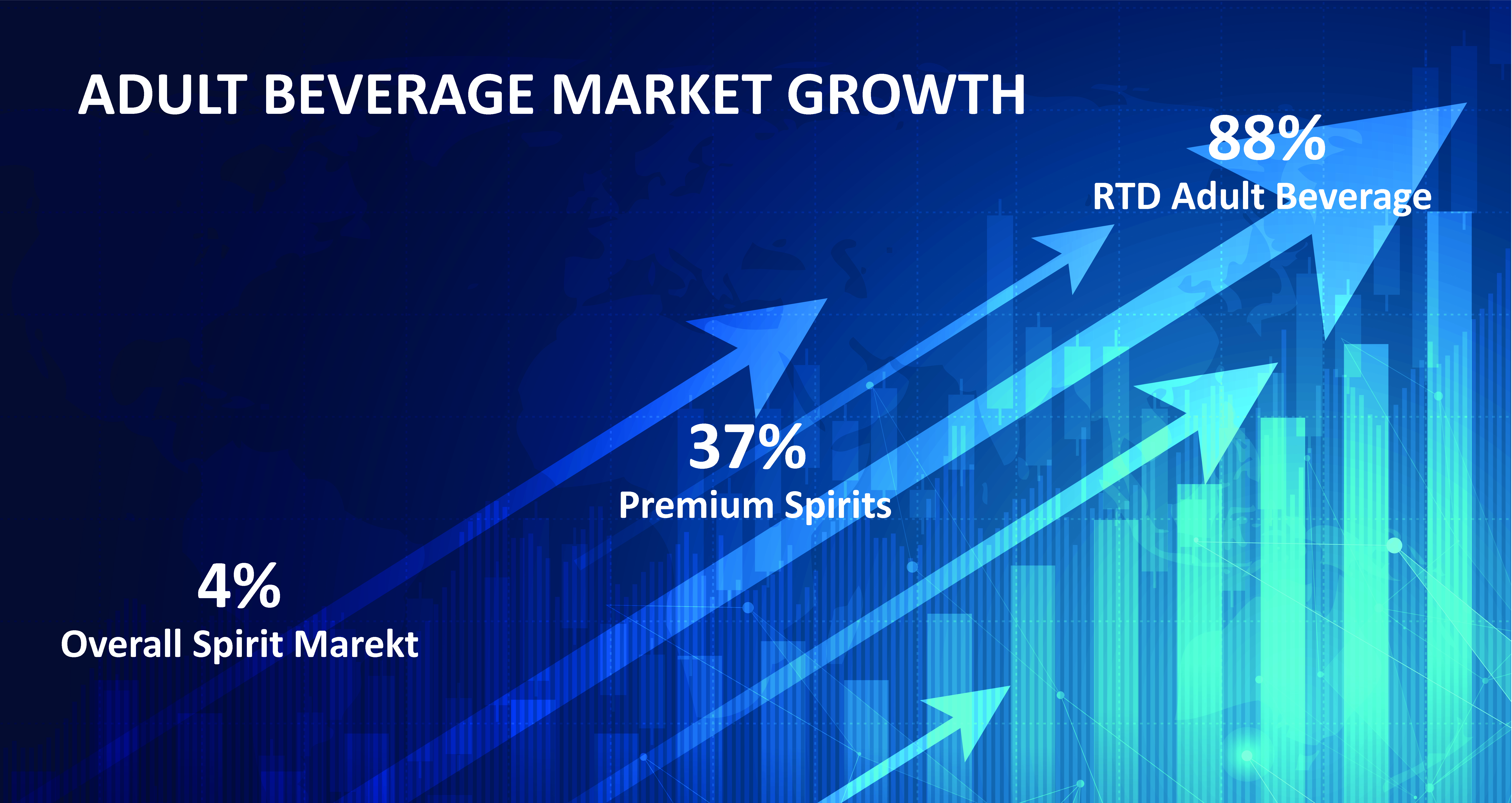image of a graph in blue bars and arrows about adult beverage market growth