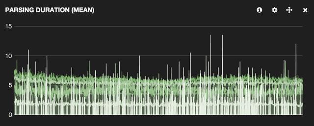 Screenshot: parsing duration after