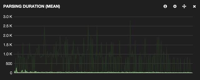 Screenshot: parsing duration before