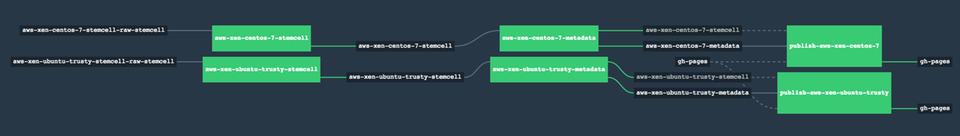 Screenshot: datapact-pipeline
