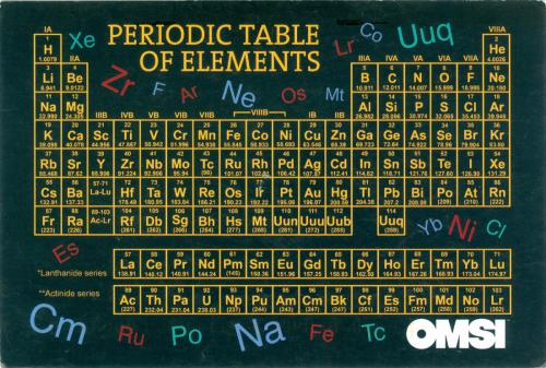 """Periodic Table of Elements""